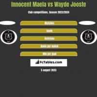 Innocent Maela vs Wayde Jooste h2h player stats