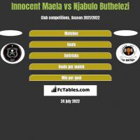 Innocent Maela vs Njabulo Buthelezi h2h player stats
