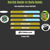 Derrick Koehn vs Dario Dumic h2h player stats
