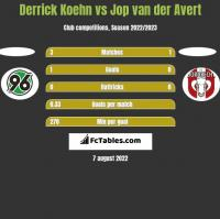 Derrick Koehn vs Jop van der Avert h2h player stats