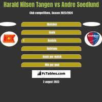 Harald Nilsen Tangen vs Andre Soedlund h2h player stats