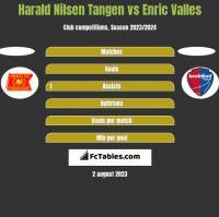 Harald Nilsen Tangen vs Enric Valles h2h player stats