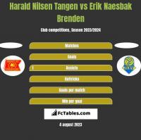 Harald Nilsen Tangen vs Erik Naesbak Brenden h2h player stats