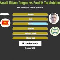 Harald Nilsen Tangen vs Fredrik Torsteinboe h2h player stats