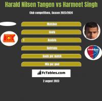 Harald Nilsen Tangen vs Harmeet Singh h2h player stats