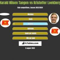 Harald Nilsen Tangen vs Kristoffer Loekberg h2h player stats