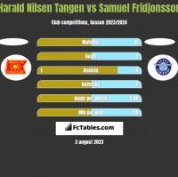 Harald Nilsen Tangen vs Samuel Fridjonsson h2h player stats