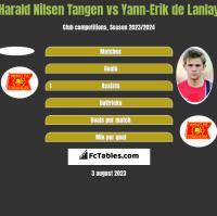 Harald Nilsen Tangen vs Yann-Erik de Lanlay h2h player stats