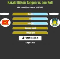 Harald Nilsen Tangen vs Joe Bell h2h player stats