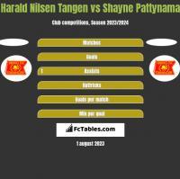 Harald Nilsen Tangen vs Shayne Pattynama h2h player stats