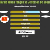 Harald Nilsen Tangen vs Jefferson De Souza h2h player stats