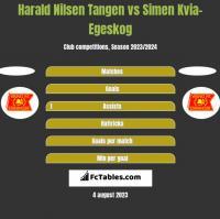 Harald Nilsen Tangen vs Simen Kvia-Egeskog h2h player stats