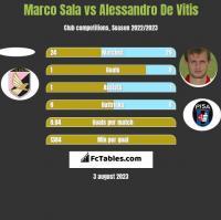 Marco Sala vs Alessandro De Vitis h2h player stats