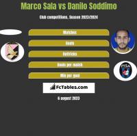 Marco Sala vs Danilo Soddimo h2h player stats