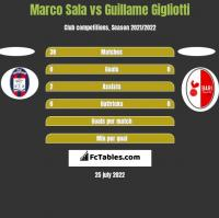 Marco Sala vs Guillame Gigliotti h2h player stats