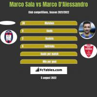 Marco Sala vs Marco D'Alessandro h2h player stats