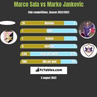 Marco Sala vs Marko Jankovic h2h player stats