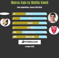 Marco Sala vs Mattia Valoti h2h player stats