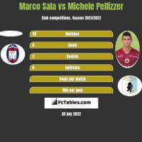 Marco Sala vs Michele Pellizzer h2h player stats