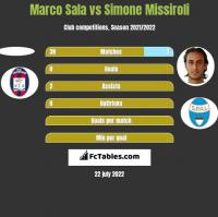 Marco Sala vs Simone Missiroli h2h player stats