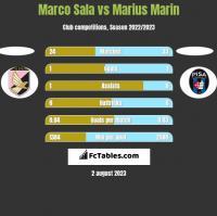 Marco Sala vs Marius Marin h2h player stats