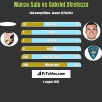 Marco Sala vs Gabriel Strefezza h2h player stats