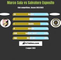 Marco Sala vs Salvatore Esposito h2h player stats