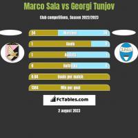 Marco Sala vs Georgi Tunjov h2h player stats