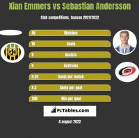 Xian Emmers vs Sebastian Andersson h2h player stats