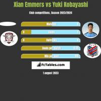 Xian Emmers vs Yuki Kobayashi h2h player stats