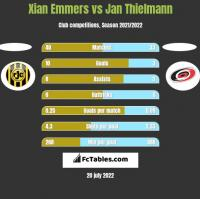 Xian Emmers vs Jan Thielmann h2h player stats