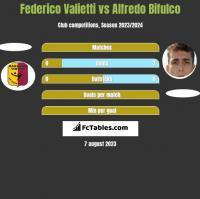 Federico Valietti vs Alfredo Bifulco h2h player stats