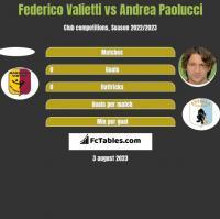 Federico Valietti vs Andrea Paolucci h2h player stats