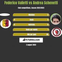 Federico Valietti vs Andrea Schenetti h2h player stats