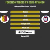 Federico Valietti vs Carlo Crialese h2h player stats