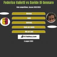 Federico Valietti vs Davide Di Gennaro h2h player stats