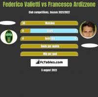 Federico Valietti vs Francesco Ardizzone h2h player stats