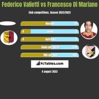 Federico Valietti vs Francesco Di Mariano h2h player stats