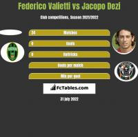 Federico Valietti vs Jacopo Dezi h2h player stats