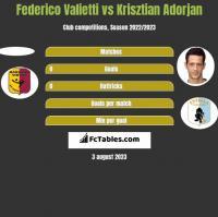Federico Valietti vs Krisztian Adorjan h2h player stats