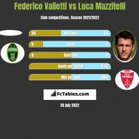 Federico Valietti vs Luca Mazzitelli h2h player stats