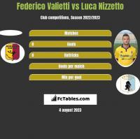 Federico Valietti vs Luca Nizzetto h2h player stats