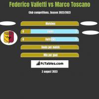 Federico Valietti vs Marco Toscano h2h player stats