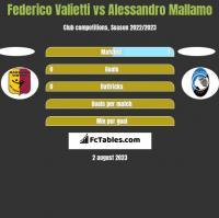 Federico Valietti vs Alessandro Mallamo h2h player stats