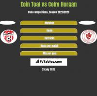 Eoin Toal vs Colm Horgan h2h player stats