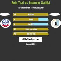 Eoin Toal vs Kosovar Sadiki h2h player stats