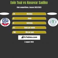Eoin Toal vs Kosovar Sadike h2h player stats