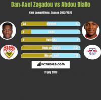 Dan-Axel Zagadou vs Abdou Diallo h2h player stats