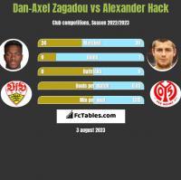 Dan-Axel Zagadou vs Alexander Hack h2h player stats