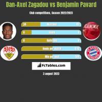 Dan-Axel Zagadou vs Benjamin Pavard h2h player stats
